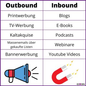 Inbound Marketing vs Outbound Marketing - Gegenüberstellung der beiden Strategien