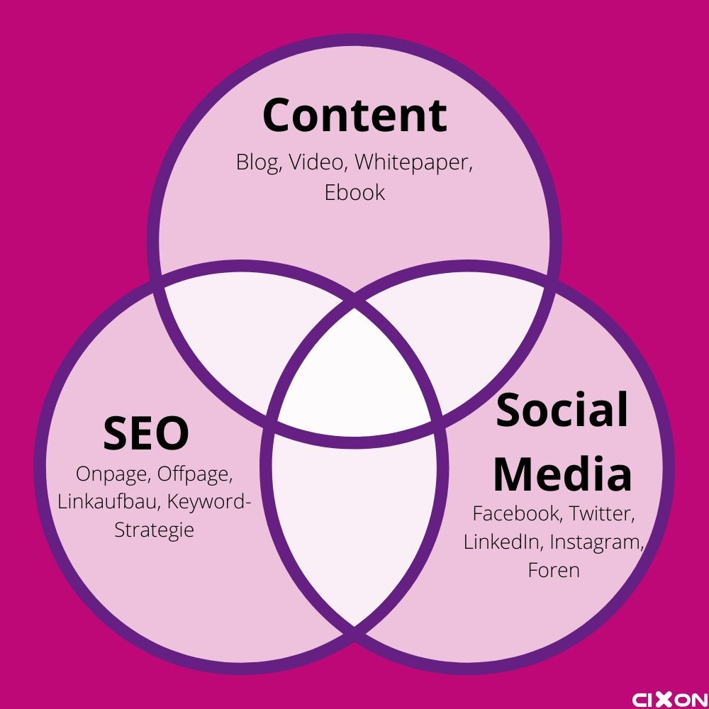 Was ist Inbound Marketing - 3 wichtigsten Komponenten Content SEO Social Media
